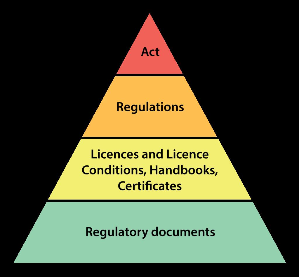 Regulatory framework pyramid