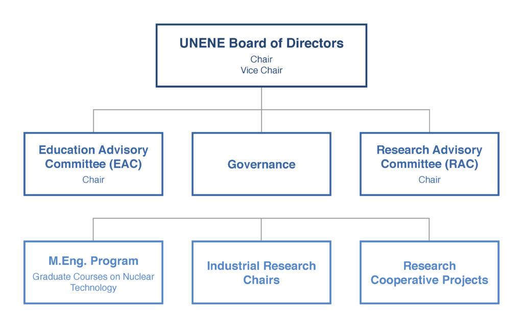 UNENE organizational chart